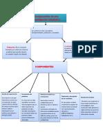 Mapa conceptual de componentes en la investigacion