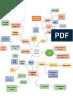 MoralesRLA_ACT1.5Organizador Grafico Sobre El Sistema Visual Humano