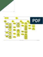 ABC Listrik (Organizational Chart) Lampiran 1