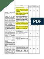 Criterios para la calificación y categorización de los resultados del área emocional