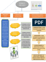 3.4  Actividades de transferencia del conocimiento mapa conceptual Franky Rodriguez