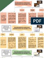 Derecho Procesal Civil - Mapa Mental