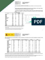 Actualización de datos del coronavirus en España del 24 de abril de 2020