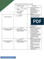 DERECHOS POLITICOS SEGÚN LAS CONSTITUCIONES DE EL SALVADOR (1)