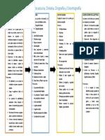 Dislexia, Discalculia, Dislalia, Disgrafía y Disortografía