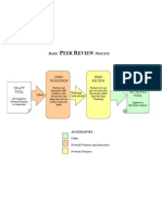 Basic Peer Review Flow Chart