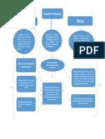 mapa conceptual demanda 2