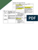 Table of Distinctions Crimes Against Public Order