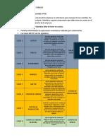 Estructura PUC