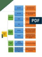 """Mapa conceptual """"Reconocer los principios básicos de las Buenas Prácticas de Laboratorio en materia láctea"""""""