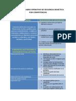 Ejemplo de cuadro operativo de secuencia didáctica por competencias