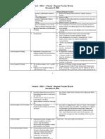 Control SDLC Pivotal Matrix