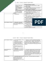 Pivotal Tracker Control Matrix