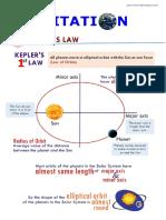 3.2 KEPLER'S LAW