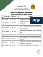 1) Academic Session 2008 M.Ed. (PE) Dissertation list