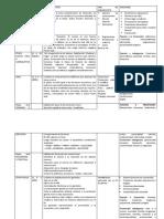 ETAPA  Psicoanaliticas FREUD DESARROLLO.docx