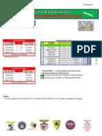 Resultados da 9ª Jornada do Campeonato Distrital da AF Évora em Futsal Feminino