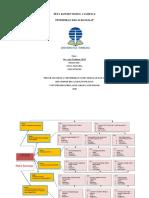 3 - Peta Konsep modul 1-6- NOVA MAULIDA - 857297382.pdf