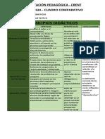CUADRO COMPARATIVO - PRINCIPIOS DIDÁCTICOS.docx