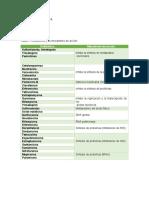 Tabla I mecanismo de antibióticos