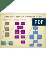 Donner Process Flow