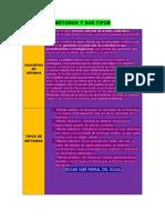 conceptos de metodos y tipos de metodos con sus caracteristicas