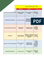 Midisndo la gestion de la DFI