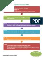 IFFAsia Application Process 2010