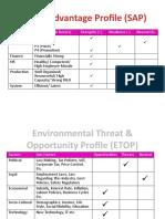 Strategic Advantage Profile (SAP)