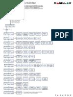 Magellan 6250 - meniu instalator.pdf