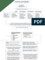 Mapa conceptual desarrollo lingüistico.docx