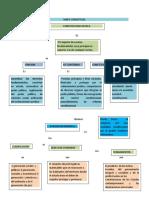 123099216-Mapa-Conceptual-Constitucion.doc