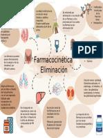 Tarea 7. Eliminación Farmacocinetica