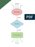 Funcionamiento de un robot.pdf