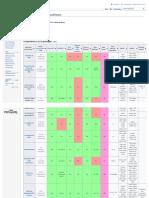 Comparison of electronic design automation (EDA) software