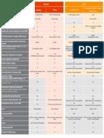 O365 Diferencias Google - resumen SPA