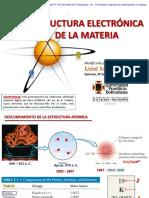 ESTRUCTURA ELECTRONICA_Modelo atomico_