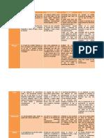 tabla de las herramientas de la web 2.0