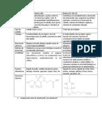 Ácido Pantoténico vs Biotina