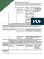 Tabla de indagación bibliográfica para Texto Académico Argumentativo