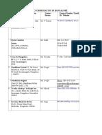 List of PG Accomadation