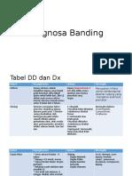 Diagnosa Banding