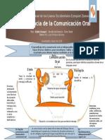 Importancia de la Comunicación Oral