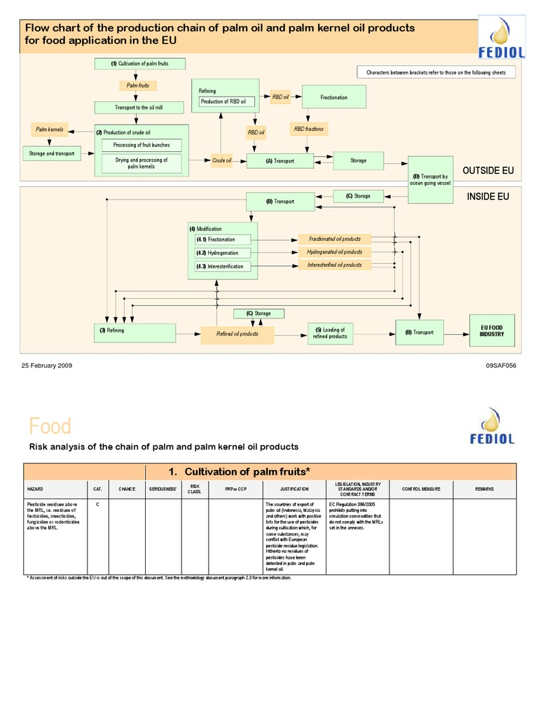 Flowchart of palm oil mill processing lubricant foods nvjuhfo Image collections