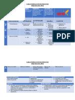 Caracterización de procesosmapa de proceso.docx