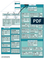 Propiedades de la Materia - Mapa conceptual