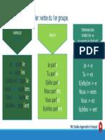 5.1 A1_5 verbes s'appeler parler.pdf