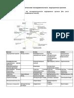 Эндокринные Органы таблица