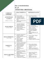 Etapas-Literatura-Universal