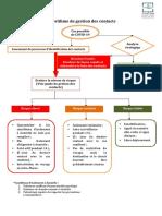 Algorithme de gestion des contacts.pdf
